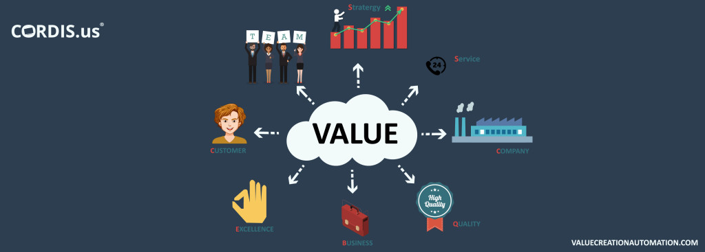 Value Creation Automation, an advanced business solution