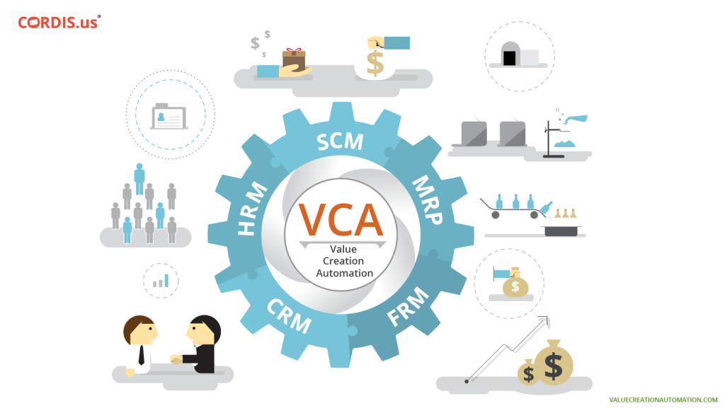 VCA ERP Software Offering Advanced Technology Solutions to SMBs in Dubai