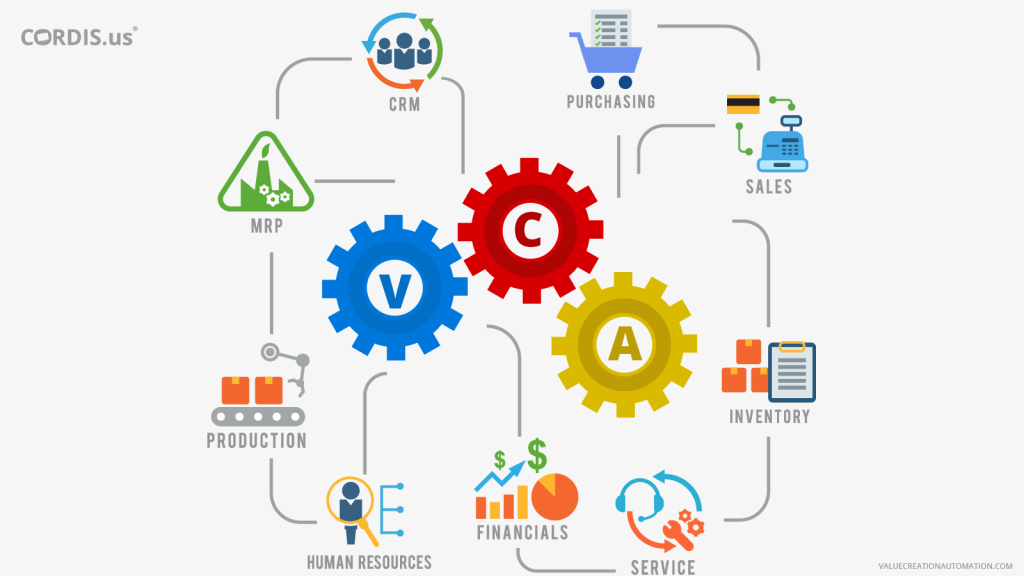 VCA an edge over many of the world's leading business management software