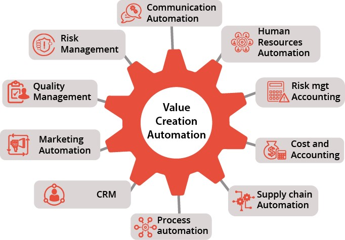 VCA is an all-in-one system provides complete business automation solutions in United Arab Emirates
