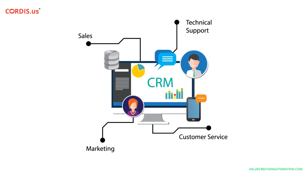 VCA-CRM Adds to the Holistic Development of Business Firms in Dubai
